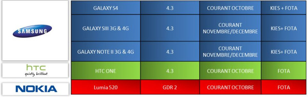 Android 4.3 za S3, S4 i Note 2