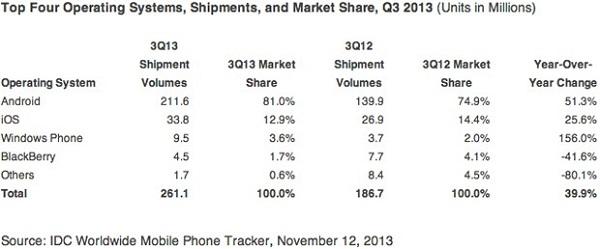 idc-phones-q3-2013-1384269099 (1)